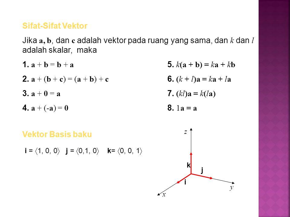 Sifat-Sifat Vektor Jika a, b, dan c adalah vektor pada ruang yang sama, dan k dan l adalah skalar, maka 1. a + b = b + a 5. k(a + b) = ka + kb 2. a +