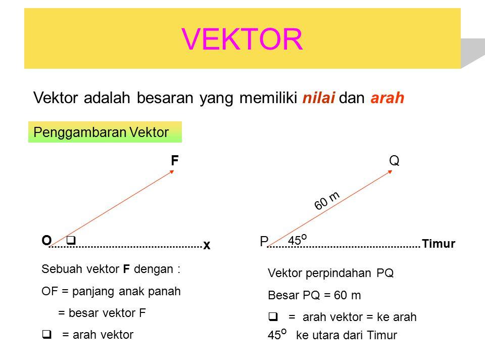 VEKTOR Vektor adalah besaran yang memiliki nilai dan arah Penggambaran Vektor  45 o F x Timur Q P Sebuah vektor F dengan : OF = panjang anak panah =
