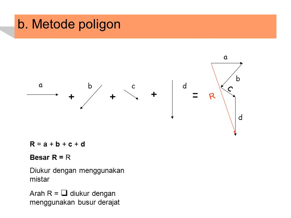 b. Metode poligon a dcb a d c b + = + + R R = a + b + c + d Besar R = R Diukur dengan menggunakan mistar Arah R =  diukur dengan menggunakan busur de