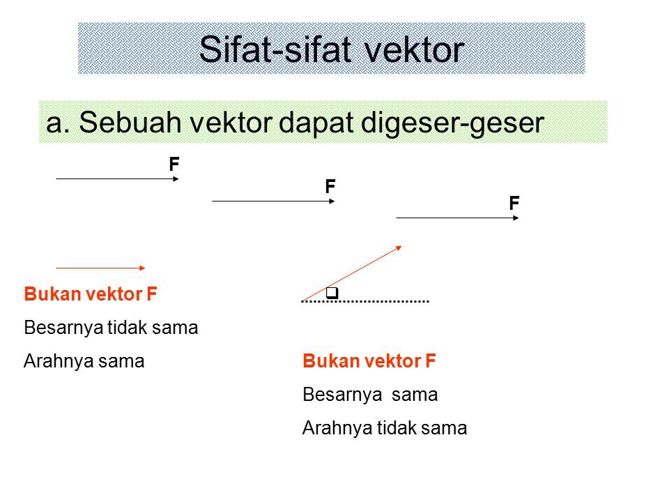 Sifat-sifat vektor a. Sebuah vektor dapat digeser-geser F F F Bukan vektor F Besarnya tidak sama Arahnya sama Bukan vektor F Besarnya sama Arahnya tid