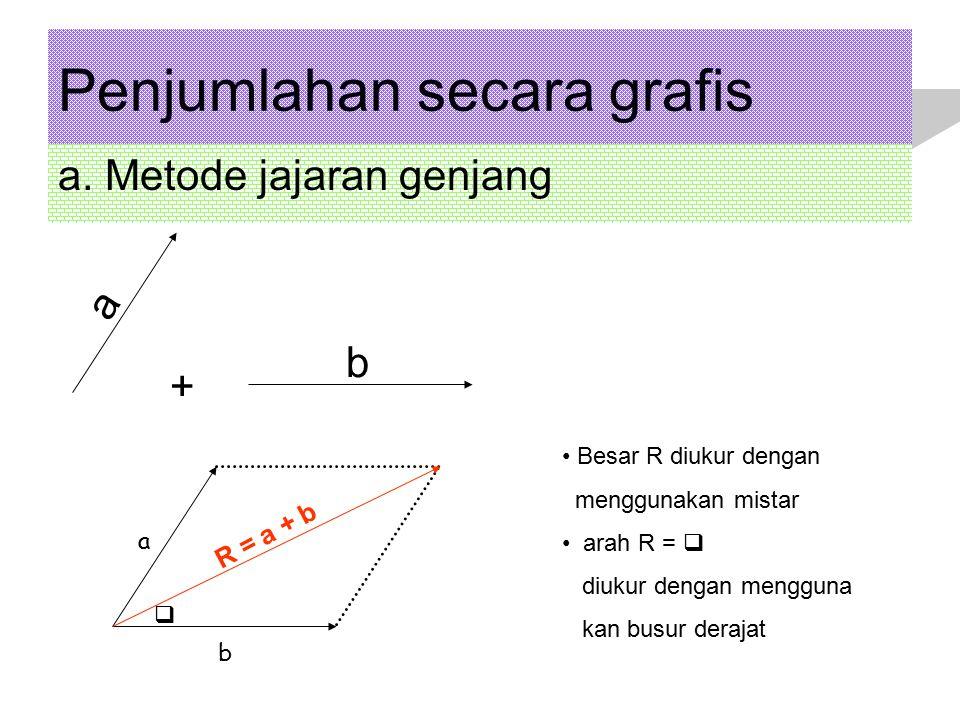 Penjumlahan secara grafis a. Metode jajaran genjang a b R = a + b Besar R diukur dengan menggunakan mistar arah R =  diukur dengan mengguna kan busur