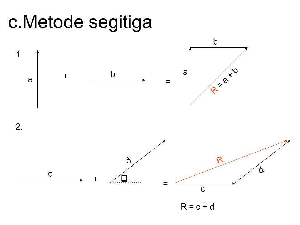 c.Metode segitiga 1. + = a b a b R = a + b 2. c +  d = c d R R = c + d