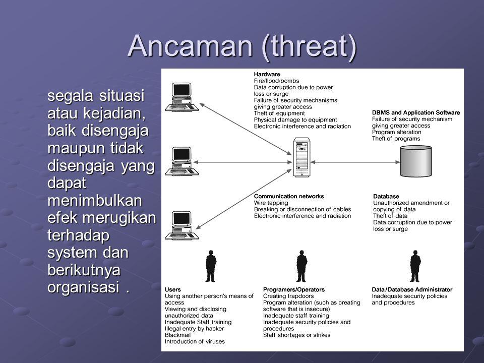 Ancaman (threat) segala situasi atau kejadian, baik disengaja maupun tidak disengaja yang dapat menimbulkan efek merugikan terhadap system dan berikut