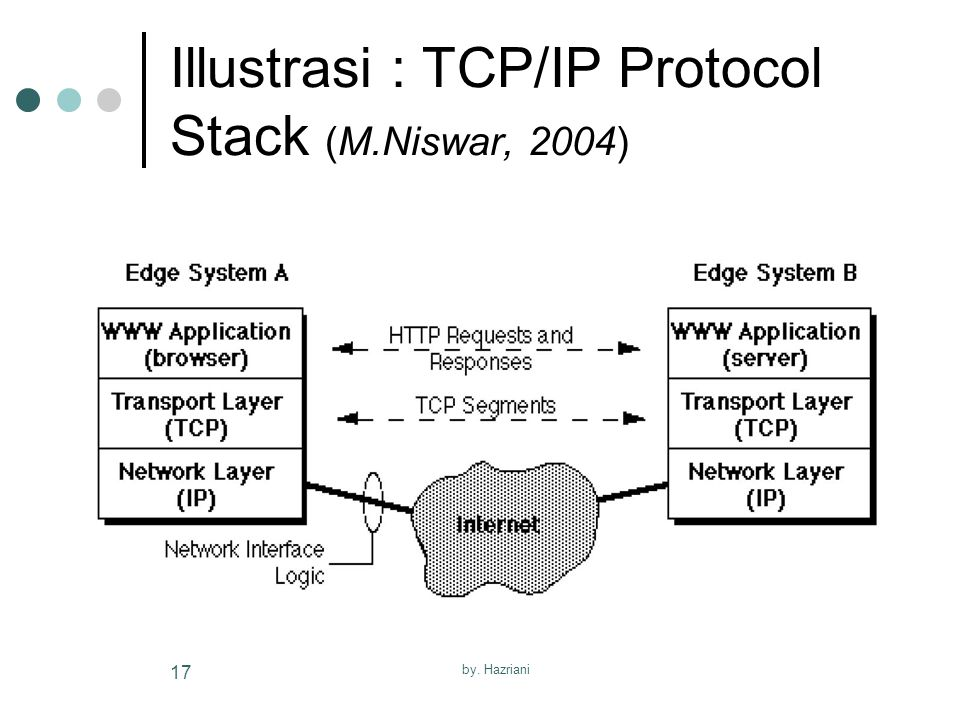 by. Hazriani 17 Illustrasi : TCP/IP Protocol Stack (M.Niswar, 2004)