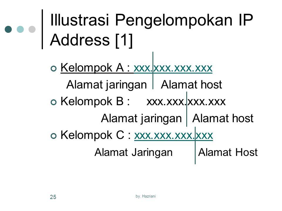 by. Hazriani 25 Illustrasi Pengelompokan IP Address [1] Kelompok A : xxx.xxx.xxx.xxxxxx.xxx.xxx.xxx Alamat jaringan Alamat host Kelompok B : xxx.xxx.x