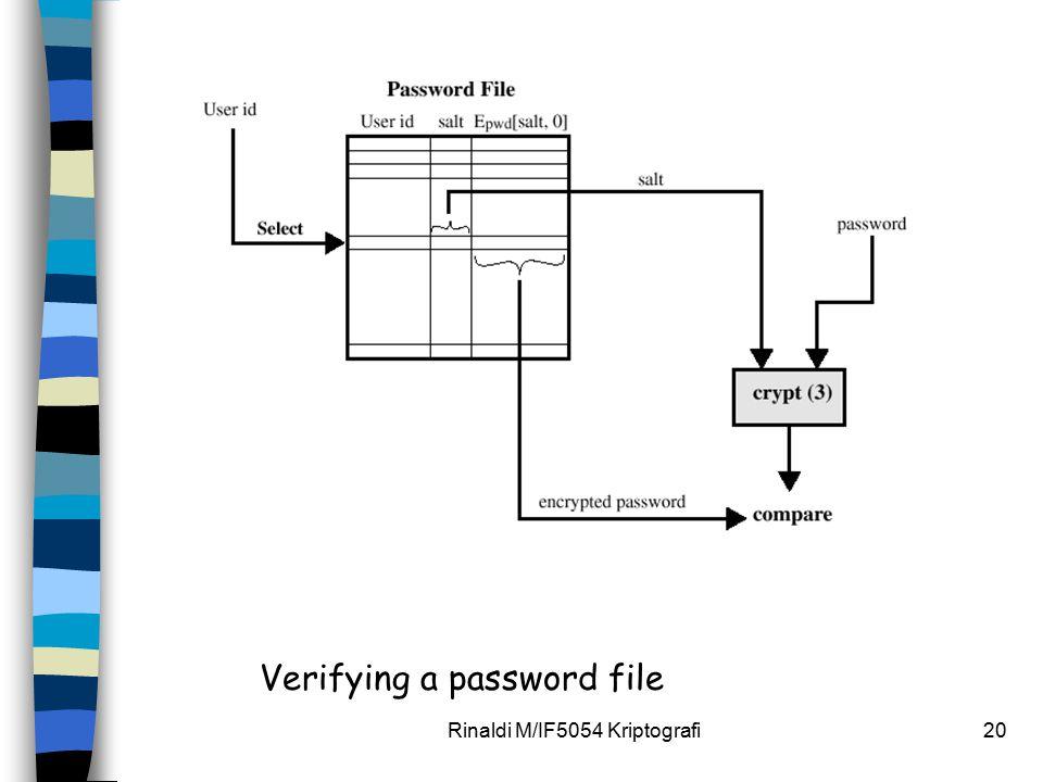 Rinaldi M/IF5054 Kriptografi20 Verifying a password file