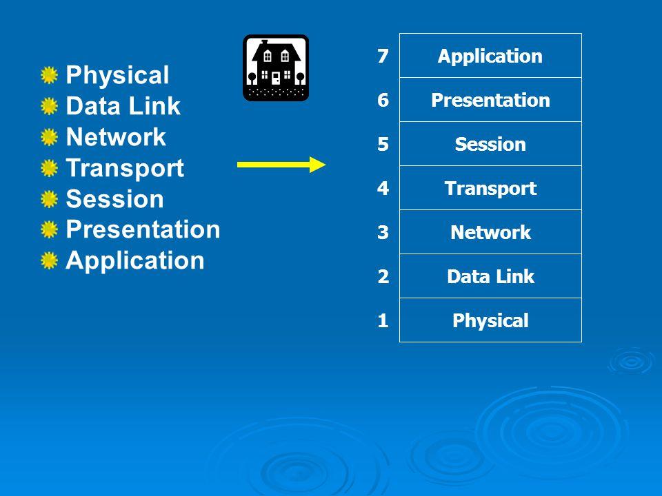 Model OSI dibagi atas tujuh lapisan (layer) yang masing- masing lapisan Mempunyai fungsi dan aturan tersendiri.