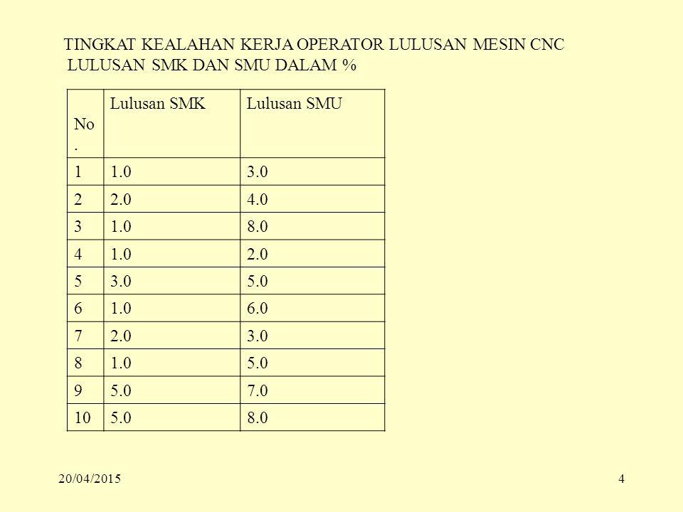 TINGKAT KEALAHAN KERJA OPERATOR LULUSAN MESIN CNC LULUSAN SMK DAN SMU DALAM % No. Lulusan SMKLulusan SMU 11.03.0 22.04.0 31.08.0 41.02.0 53.05.0 61.06