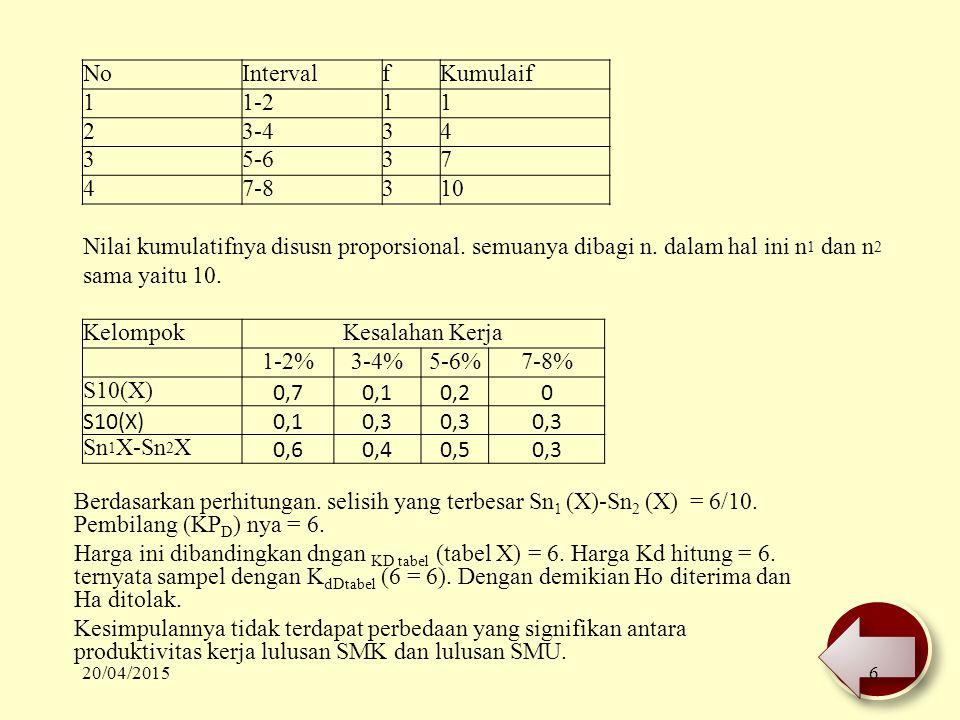 Berdasarkan perhitungan. selisih yang terbesar Sn 1 (X)-Sn 2 (X) = 6/10. Pembilang (KP D ) nya = 6. Harga ini dibandingkan dngan KD tabel (tabel X) =