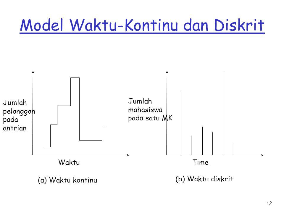 12 Model Waktu-Kontinu dan Diskrit Jumlah pelanggan pada antrian Waktu Jumlah mahasiswa pada satu MK Time (a) Waktu kontinu (b) Waktu diskrit