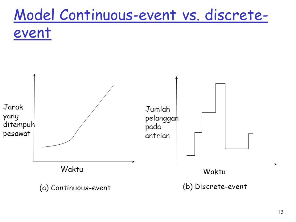 13 Model Continuous-event vs. discrete- event Jarak yang ditempuh pesawat Waktu (a) Continuous-event (b) Discrete-event Jumlah pelanggan pada antrian