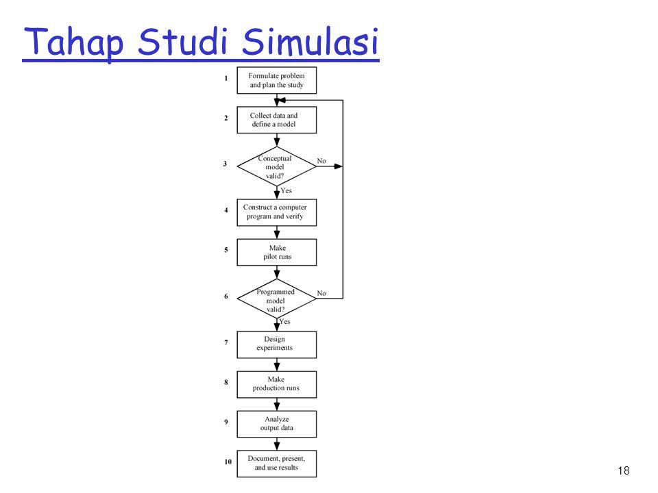 18 Tahap Studi Simulasi