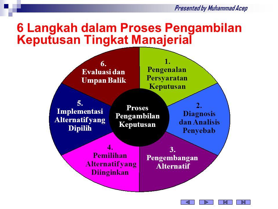 6 Langkah dalam Proses Pengambilan Keputusan Tingkat Manajerial Proses Pengambilan Keputusan 5.