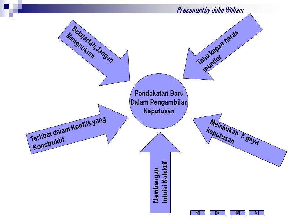Terlibat dalam Konflik yang Konstruktif Membangun Intuisi Kolektif Melakukan 5 gaya keputusan Tahu kapan harus mundur Belajarlah,Jangan Menghukum Pendekatan Baru Dalam Pengambilan Keputusan Presented by John William