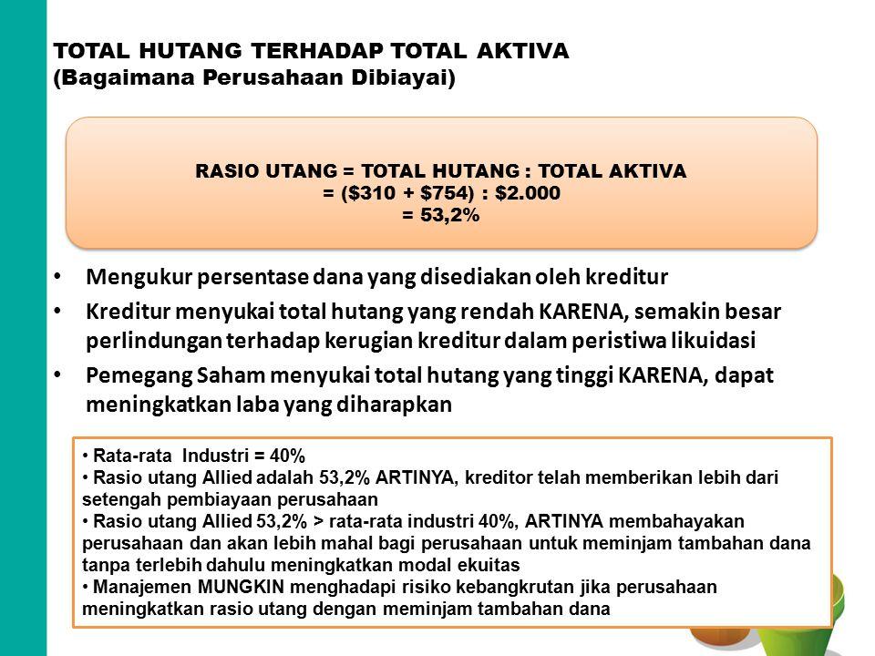 TOTAL HUTANG TERHADAP TOTAL AKTIVA (Bagaimana Perusahaan Dibiayai) Mengukur persentase dana yang disediakan oleh kreditur Kreditur menyukai total huta