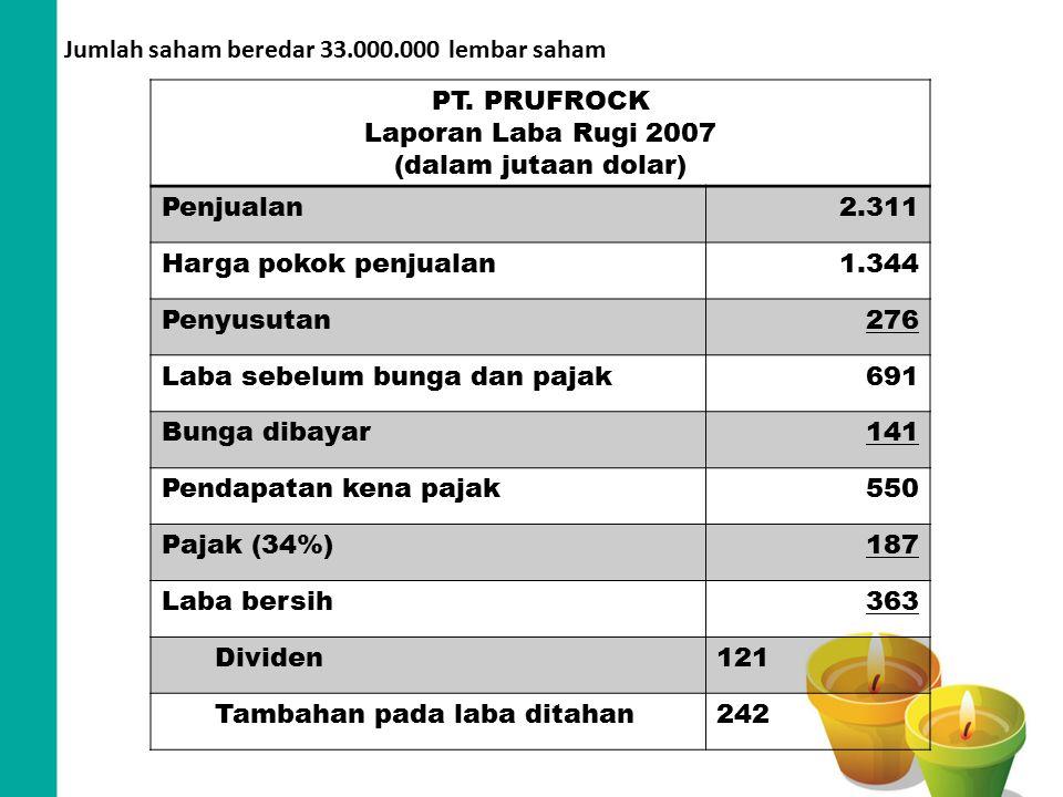 Jumlah saham beredar 33.000.000 lembar saham PT. PRUFROCK Laporan Laba Rugi 2007 (dalam jutaan dolar) Penjualan2.311 Harga pokok penjualan1.344 Penyus