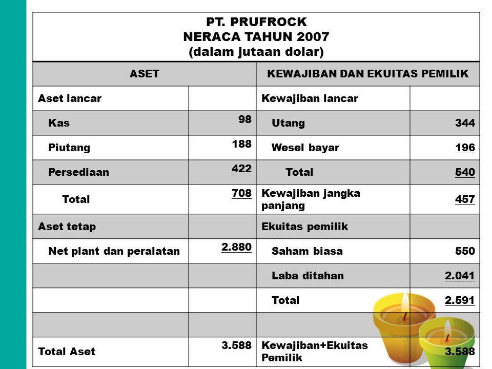 PT. PRUFROCK NERACA TAHUN 2007 (dalam jutaan dolar) ASETKEWAJIBAN DAN EKUITAS PEMILIK Aset lancarKewajiban lancar Kas 98 Utang344 Piutang 188 Wesel ba