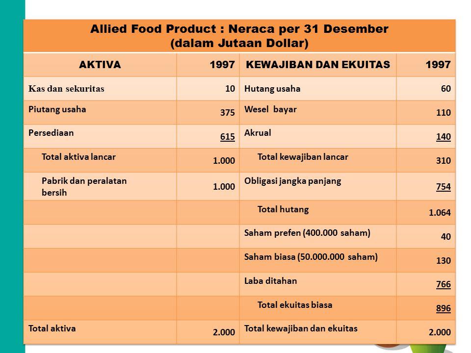 Allied Food Products : Laporan Laba-rugi untuk Tahun yang berakhir 31 Desember (Jutaan Dolar, Kecuali untuk Data per saham) 1997 Penjualan bersih3.000 Biaya kecuali penyusutan2.616,2 Penyusutan100 Total biaya operasi2.716,2 Laba sebelum bunga dan pajak (EBIT)283,8 Dikurangi bunga88 Laba sebelum pajak (EBT)195,8 Pajak (40%)78,3 Laba bersih sebelum dividen saham prefen117,5 Dividen saham prefen4,0 Laba bersih yang tersedia untuk pemegang saham biasa113,5 Dividen saham biasa57,5 Tambahan laba ditahan56 Data per saham Harga saham biasa23 Laba per saham (EPS)2,27 Dividen per saham (DPS)1,15 Nilai buku per saham (BVPS)17,92