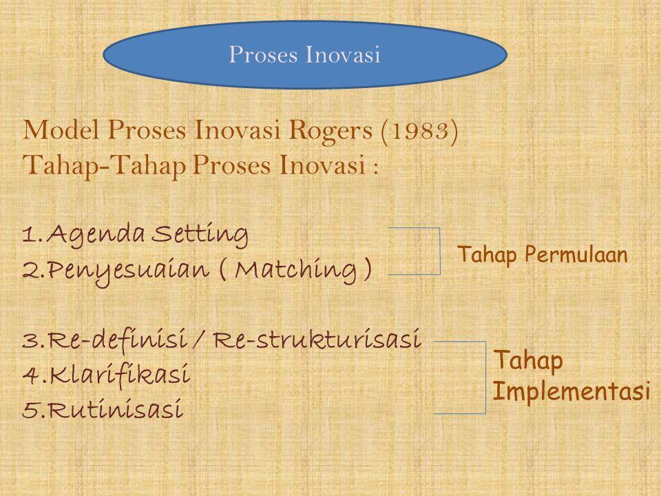 Proses Inovasi Model Proses Inovasi Rogers (1983) Tahap-Tahap Proses Inovasi : 1.Agenda Setting 2.Penyesuaian ( Matching ) 3.Re-definisi / Re-struktur
