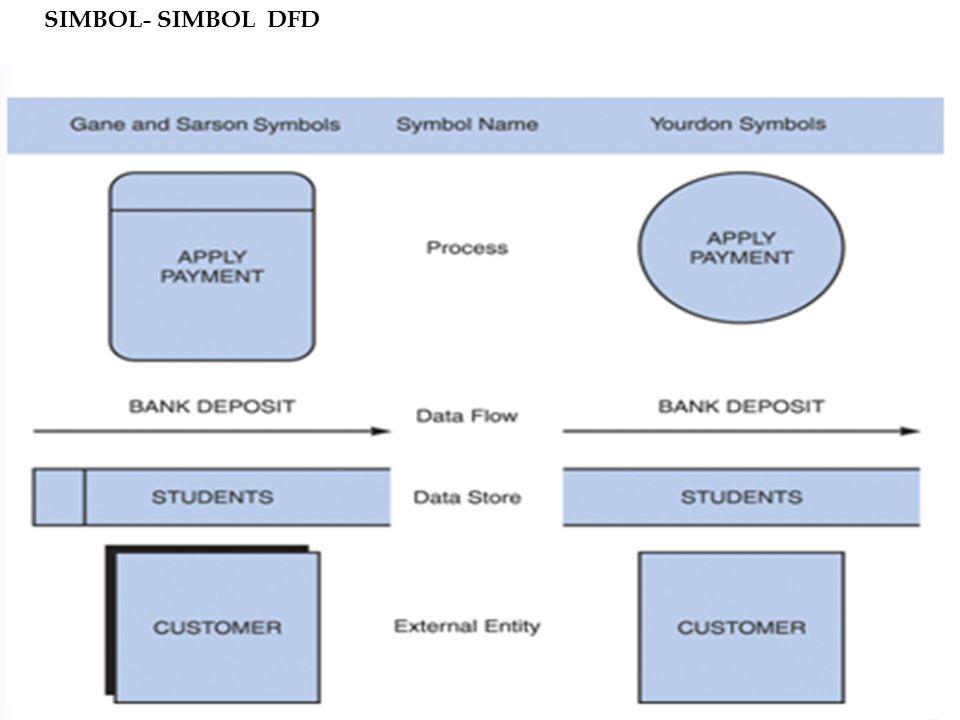 13 SIMBOL- SIMBOL DFD