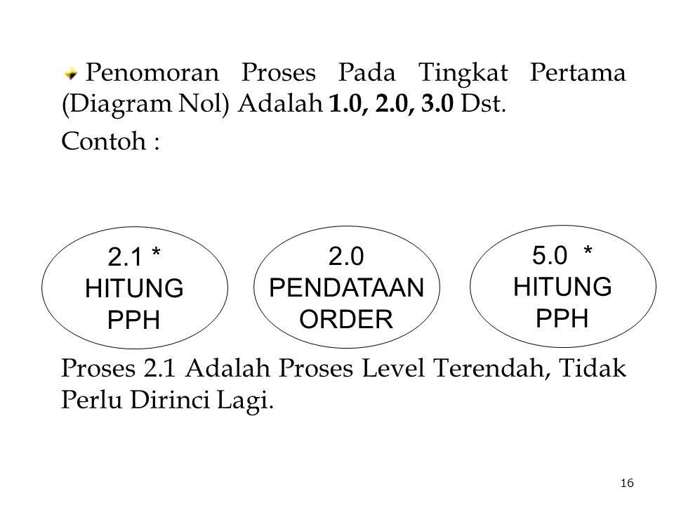 Penomoran Proses Pada Tingkat Pertama (Diagram Nol) Adalah 1.0, 2.0, 3.0 Dst. Contoh : Proses 2.1 Adalah Proses Level Terendah, Tidak Perlu Dirinci La