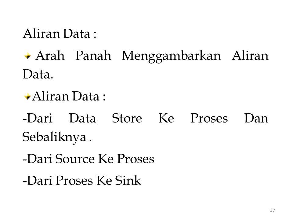 Aliran Data : Arah Panah Menggambarkan Aliran Data. Aliran Data : -Dari Data Store Ke Proses Dan Sebaliknya. -Dari Source Ke Proses -Dari Proses Ke Si