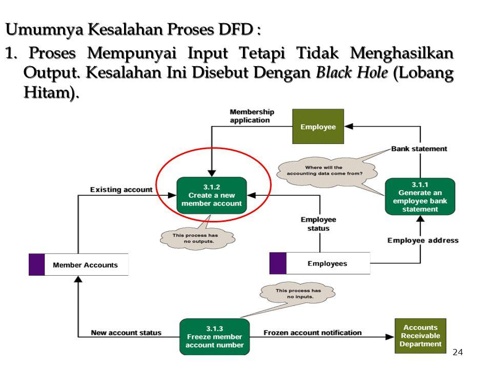 24 Umumnya Kesalahan Proses DFD : 1. Proses Mempunyai Input Tetapi Tidak Menghasilkan Output. Kesalahan Ini Disebut Dengan Black Hole (Lobang Hitam).