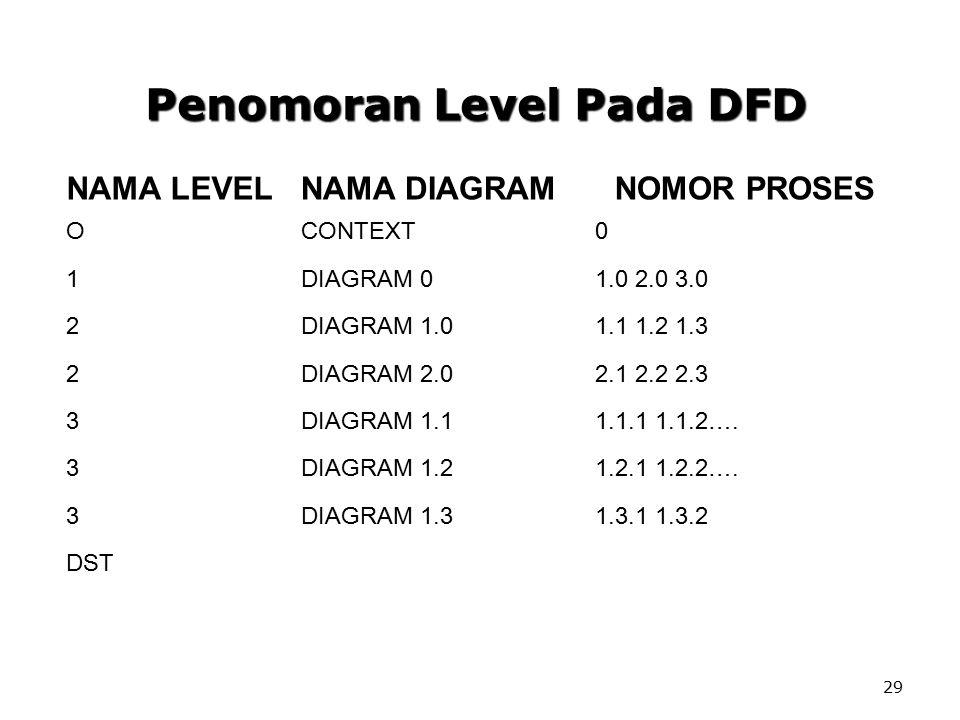 29 Penomoran Level Pada DFD NAMA LEVELNAMA DIAGRAMNOMOR PROSES OCONTEXT0 1DIAGRAM 01.0 2.0 3.0 2DIAGRAM 1.01.1 1.2 1.3 2DIAGRAM 2.02.1 2.2 2.3 3DIAGRA