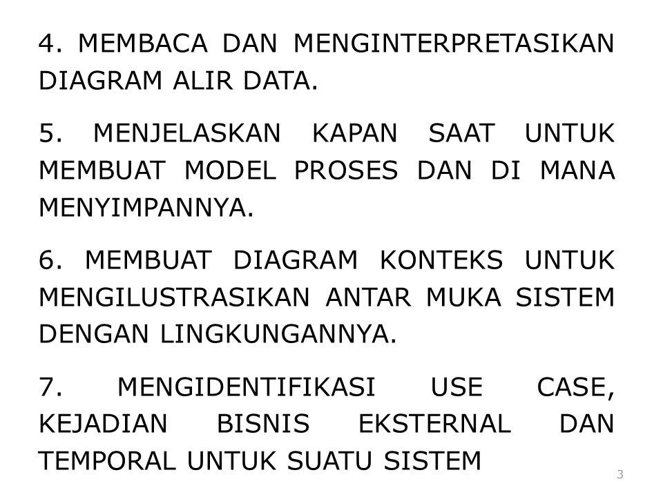 24 Umumnya Kesalahan Proses DFD : 1.Proses Mempunyai Input Tetapi Tidak Menghasilkan Output.
