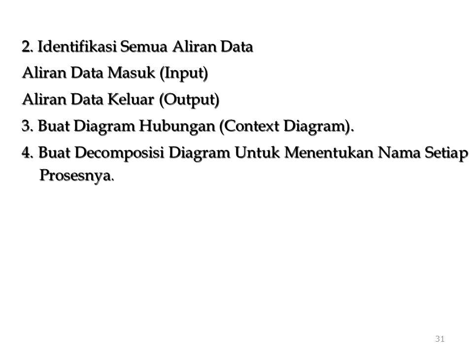 31 2. Identifikasi Semua Aliran Data Aliran Data Masuk (Input) Aliran Data Keluar (Output) 3. Buat Diagram Hubungan (Context Diagram). 4. Buat Decompo