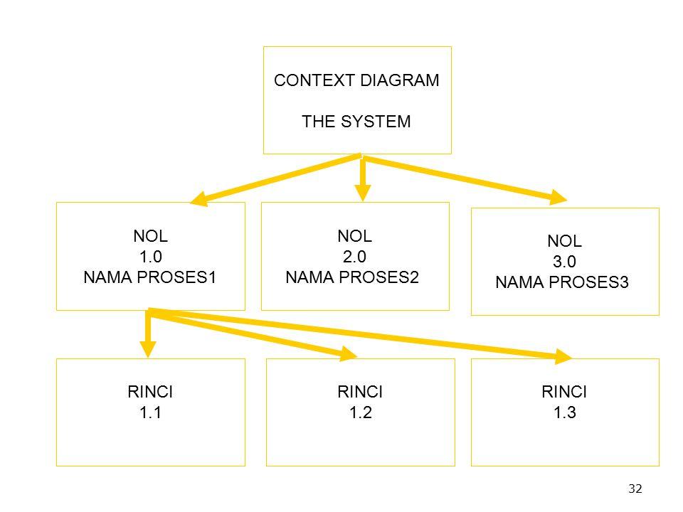 32 CONTEXT DIAGRAM THE SYSTEM NOL 2.0 NAMA PROSES2 NOL 1.0 NAMA PROSES1 NOL 3.0 NAMA PROSES3 RINCI 1.2 RINCI 1.3 RINCI 1.1