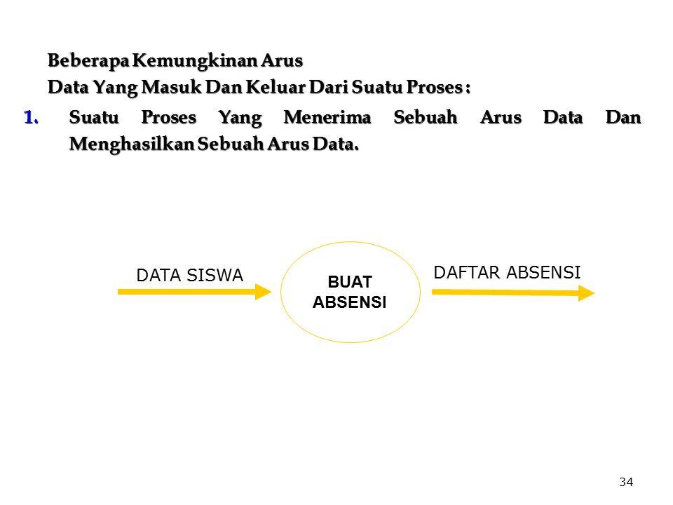 34 Beberapa Kemungkinan Arus Beberapa Kemungkinan Arus Data Yang Masuk Dan Keluar Dari Suatu Proses : Data Yang Masuk Dan Keluar Dari Suatu Proses : 1