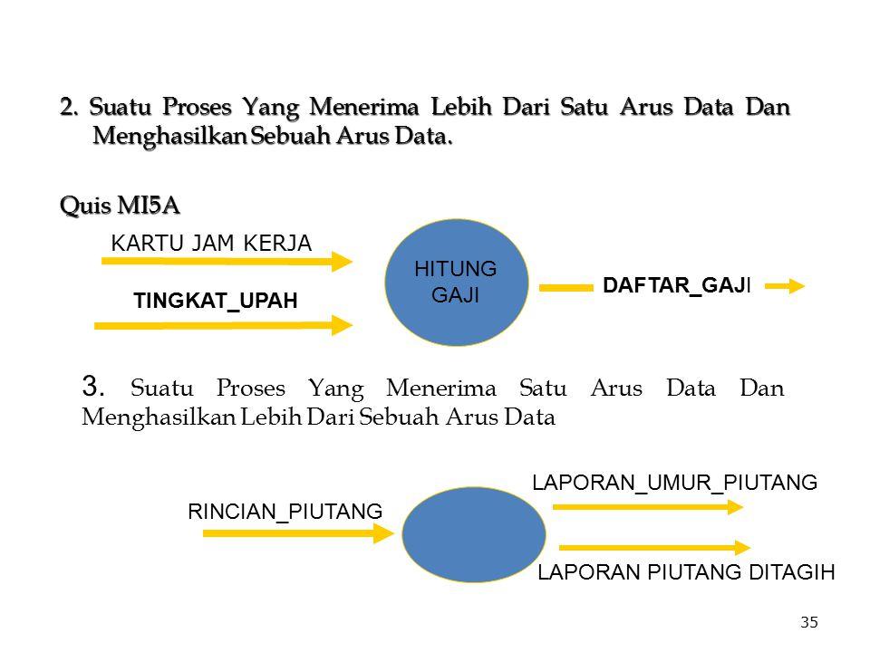 35 2. Suatu Proses Yang Menerima Lebih Dari Satu Arus Data Dan Menghasilkan Sebuah Arus Data. Quis MI5A HITUNG GAJI TINGKAT_UPAH DAFTAR_GAJI 3. Suatu