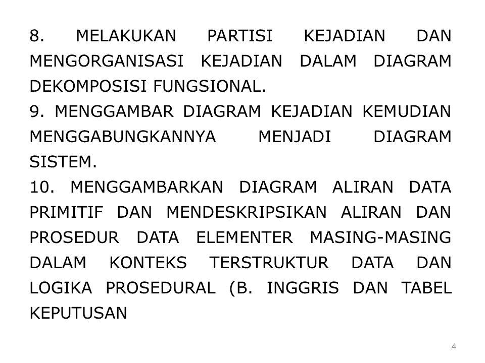 4 8. MELAKUKAN PARTISI KEJADIAN DAN MENGORGANISASI KEJADIAN DALAM DIAGRAM DEKOMPOSISI FUNGSIONAL. 9. MENGGAMBAR DIAGRAM KEJADIAN KEMUDIAN MENGGABUNGKA