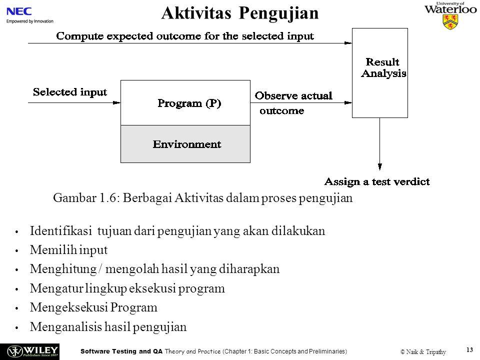 Software Testing and QA Theory and Practice (Chapter 1: Basic Concepts and Preliminaries) © Naik & Tripathy 13 Aktivitas Pengujian Identifikasi tujuan