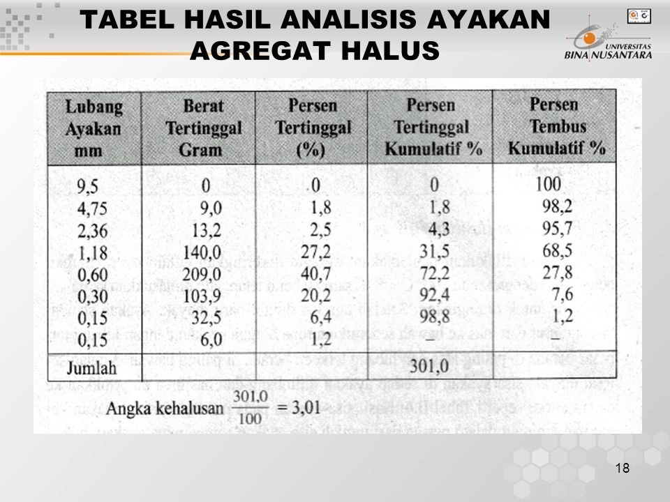 18 TABEL HASIL ANALISIS AYAKAN AGREGAT HALUS