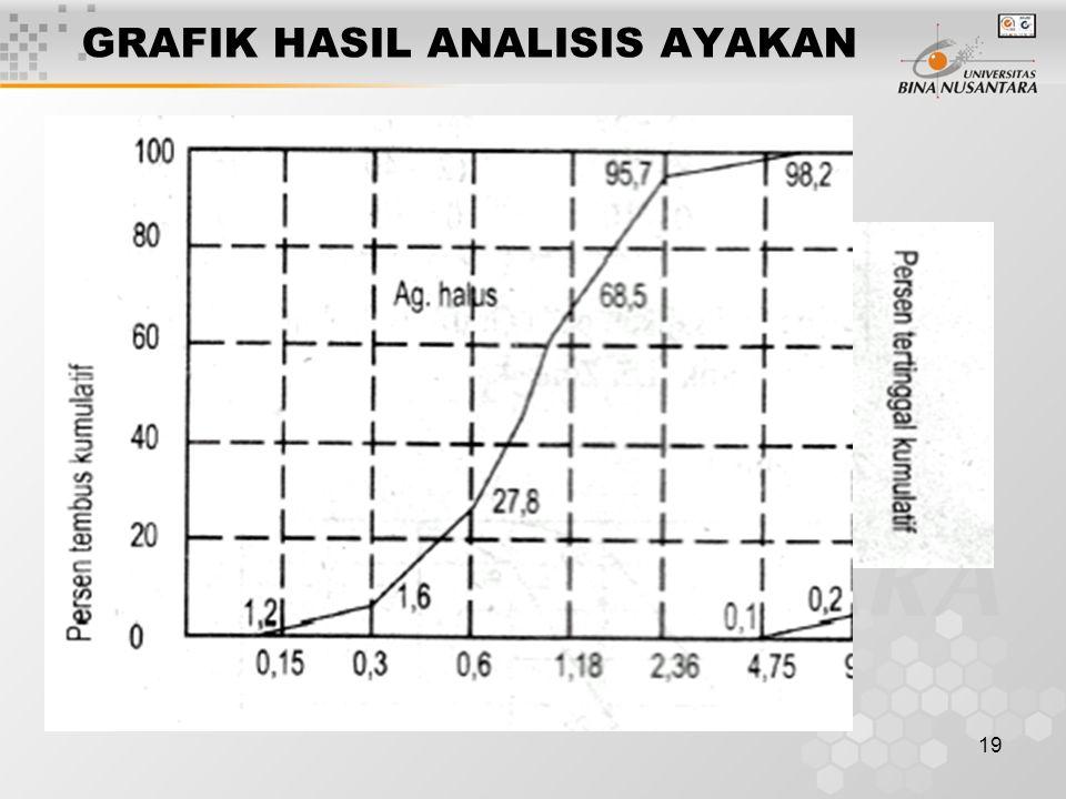 19 GRAFIK HASIL ANALISIS AYAKAN
