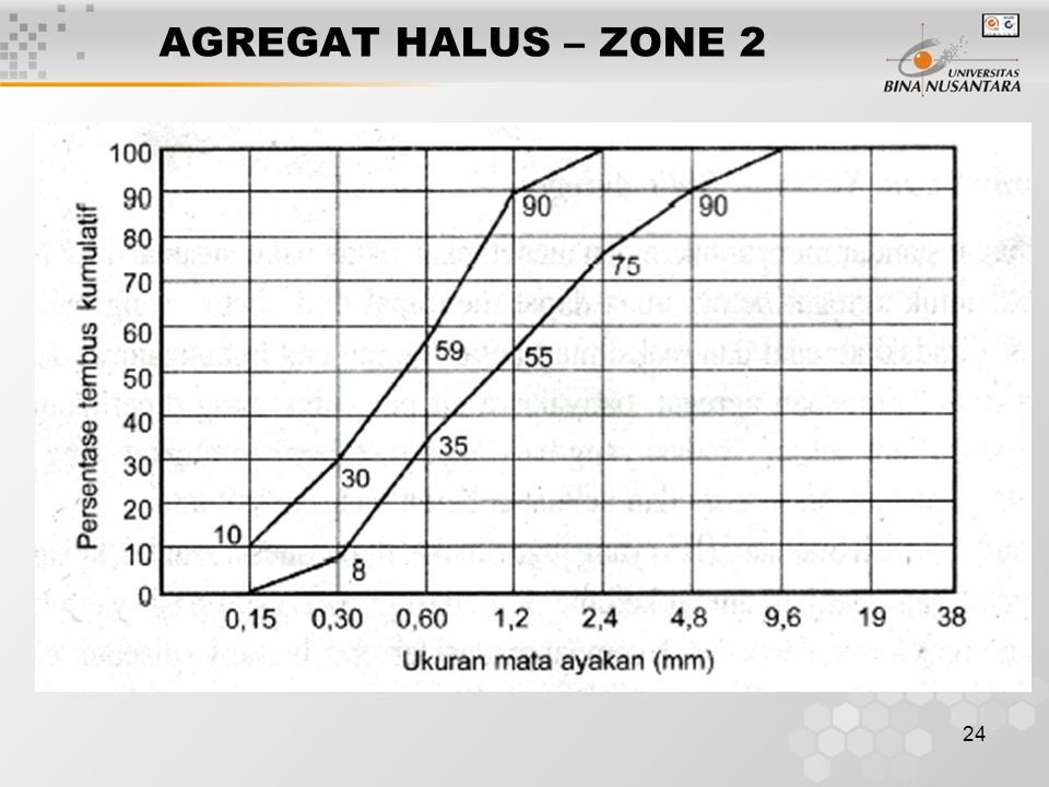 24 AGREGAT HALUS – ZONE 2