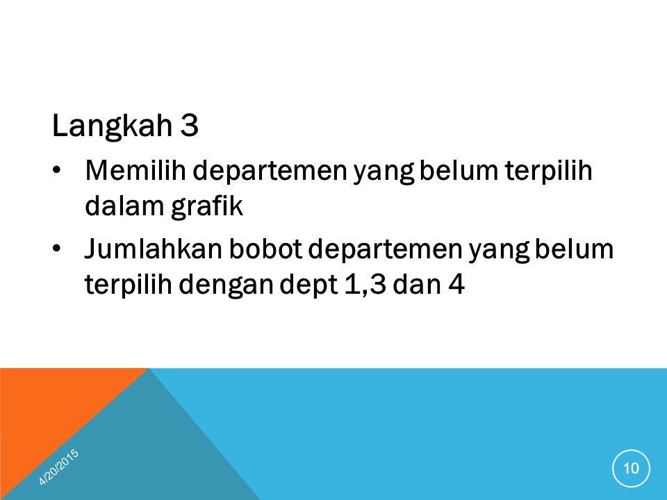 Langkah 3 Memilih departemen yang belum terpilih dalam grafik Jumlahkan bobot departemen yang belum terpilih dengan dept 1,3 dan 4 4/20/2015 10