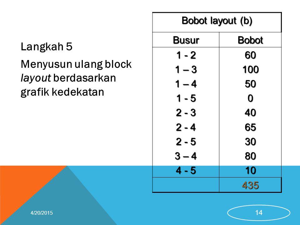 Langkah 5 Menyusun ulang block layout berdasarkan grafik kedekatan Bobot layout (b) BusurBobot 1 - 2 1 – 3 1 – 4 1 - 5 2 - 3 2 - 4 2 - 5 3 – 4 4 - 5 6