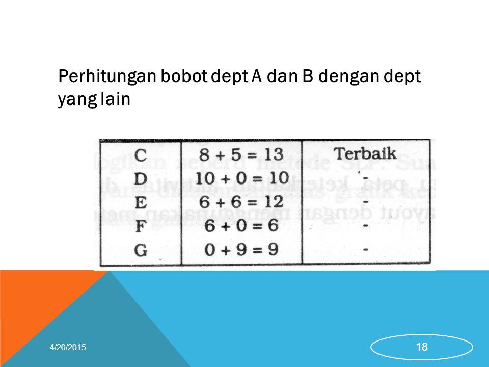 Perhitungan bobot dept A dan B dengan dept yang lain 4/20/2015 18