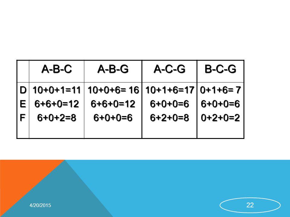 A-B-CA-B-GA-C-GB-C-G DEF10+0+1=116+6+0=126+0+2=8 10+0+6= 16 6+6+0=126+0+0=610+1+6=176+0+0=66+2+0=8 0+1+6= 7 6+0+0=60+2+0=2 4/20/2015 22