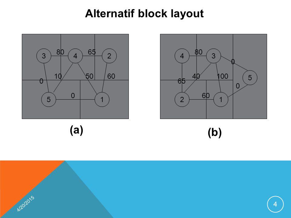 4/20/2015 4 342 51 8065 0 0 105060 43 5 21 80 0 60 65 40100 0 Alternatif block layout (a) (b)