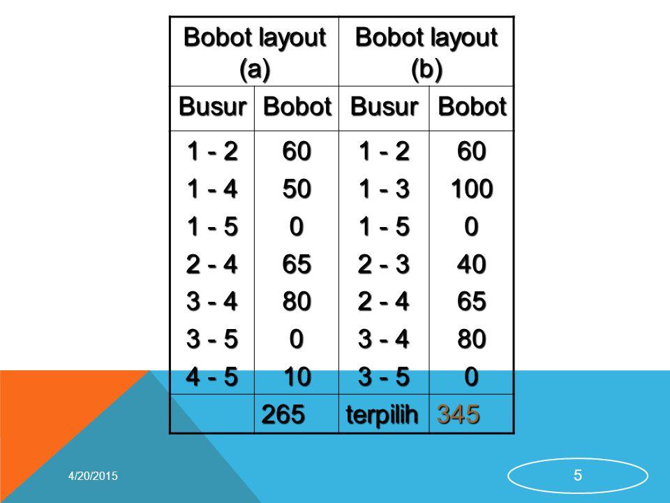Bobot layout (a) Bobot layout (b) BusurBobotBusurBobot 1 - 2 1 - 4 1 - 5 2 - 4 3 - 4 3 - 5 4 - 5 605006580010 1 - 2 1 - 3 1 - 5 2 - 3 2 - 4 3 - 4 3 -