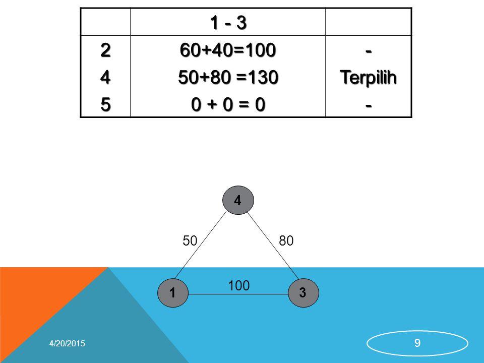 1 - 3 24560+40=100 50+80 =130 0 + 0 = 0 -Terpilih- 4/20/2015 9 13 4 50 100 80