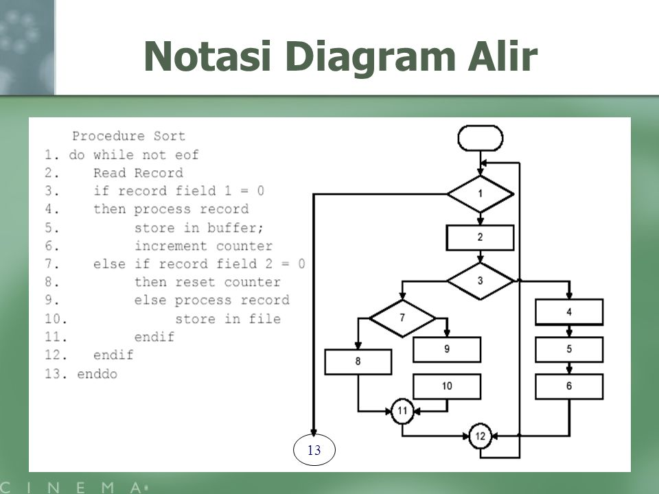 Notasi Diagram Alir 13