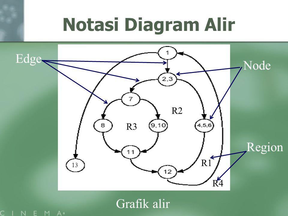 Notasi Diagram Alir Grafik alir Edge Node Region R1 R3 R2 R4 13