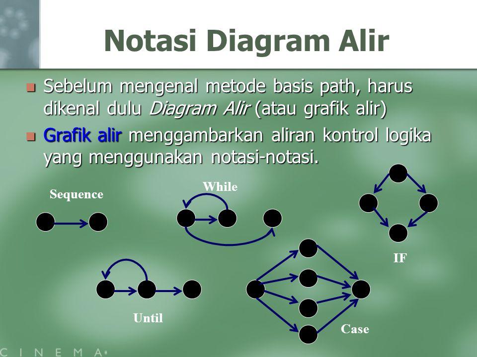 Notasi Diagram Alir Sebelum mengenal metode basis path, harus dikenal dulu Diagram Alir (atau grafik alir) Sebelum mengenal metode basis path, harus dikenal dulu Diagram Alir (atau grafik alir) Grafik alir menggambarkan aliran kontrol logika yang menggunakan notasi-notasi.