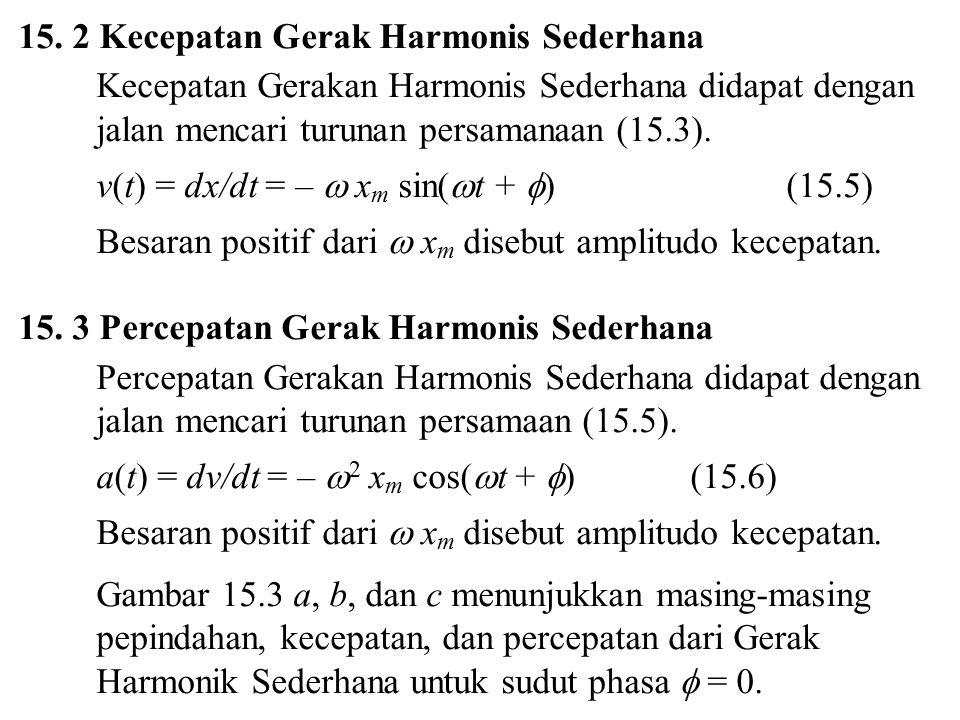 15. 2 Kecepatan Gerak Harmonis Sederhana Kecepatan Gerakan Harmonis Sederhana didapat dengan jalan mencari turunan persamanaan (15.3). v(t) = dx/dt =