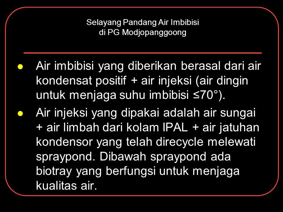 Selayang Pandang Air Imbibisi di PG Modjopanggoong Air imbibisi yang diberikan berasal dari air kondensat positif + air injeksi (air dingin untuk menj